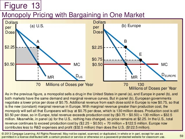 Figure As in the previous figure, a monopolist sells a drug in the United States in panel (a), and Europe in panel (b), an...