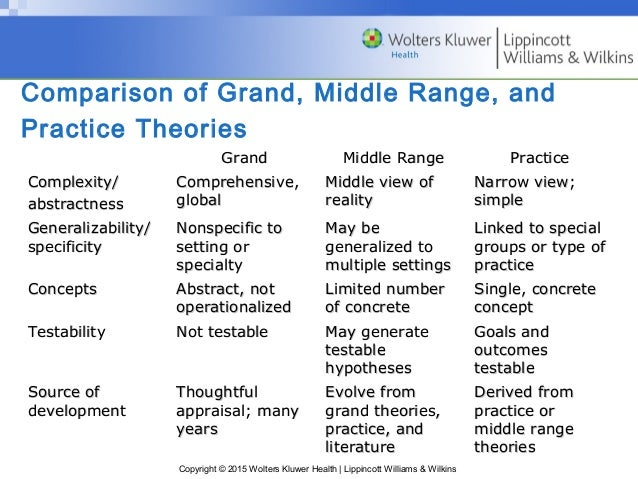 grand and mid range theories Middle-range theories provide a form of theorizing that lies between abstract  grand theorizing and atheoretical local descriptions they are also.