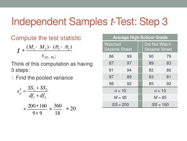 Independent Samples T Test