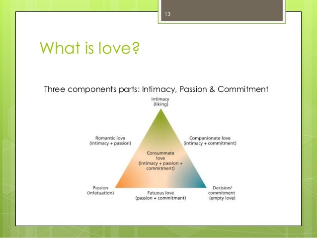 What is love?13Three components parts: Intimacy, Passion & Commitment