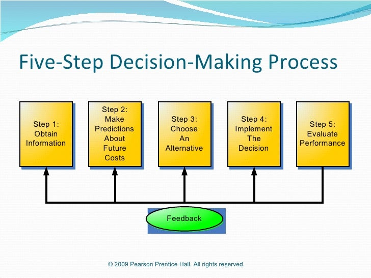 step 3 description of decisions and The 4 phases of a decision from the rational decision-making model to the ethical decision-making model to a nine step decision model proposed by david welch.