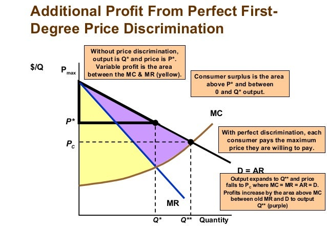 chapter 10 market power and pricing A pricing strategy in which firms charge different prices to different customers based on observable characteristics of the customers pricing strategy a firm's method of pricing its product based on market characteristics.