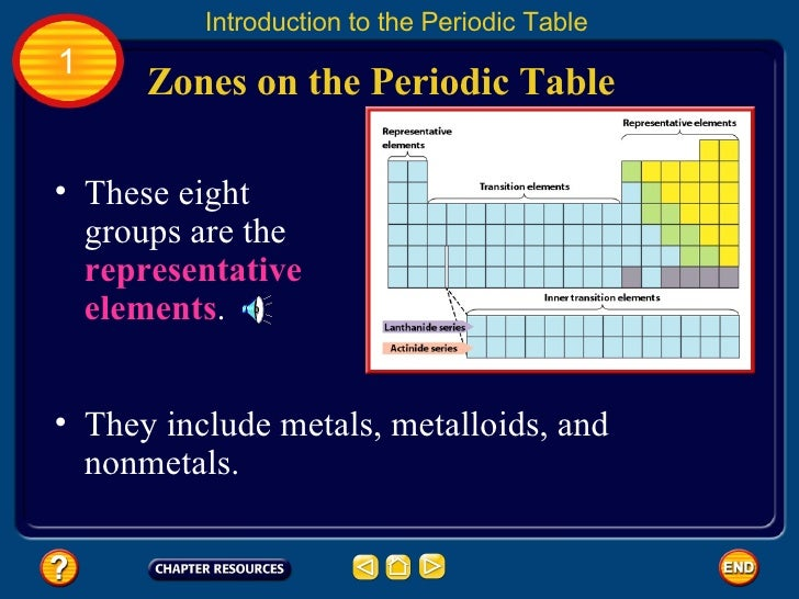 Chapter 12 periodic table zones on the periodic table urtaz Gallery
