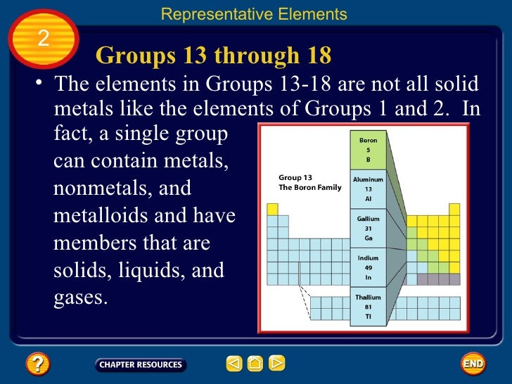Chapter 12 periodic table groups 13 through 18 representative elements urtaz