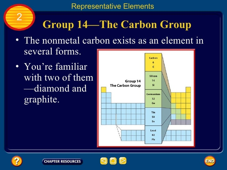 group 14the - Periodic Table Name Of Group 14