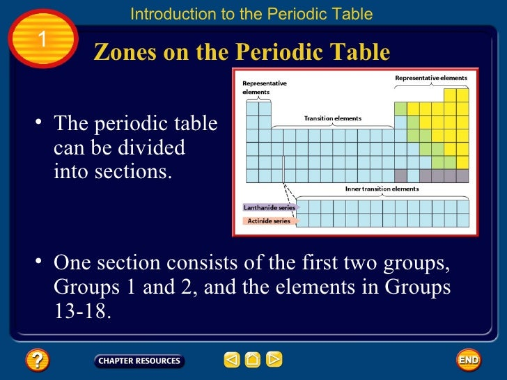 Chapter 12 Periodic Table