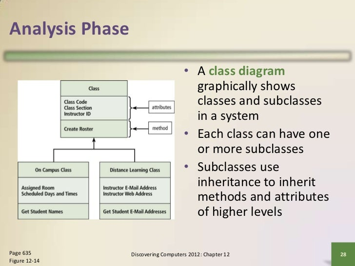 Discovering computers chapter 12 analysis phase a class diagram ccuart Choice Image
