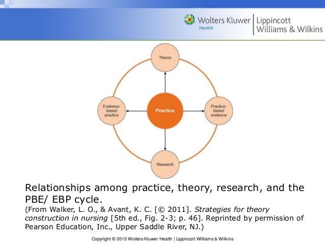 the theory practice relationship in nursing the