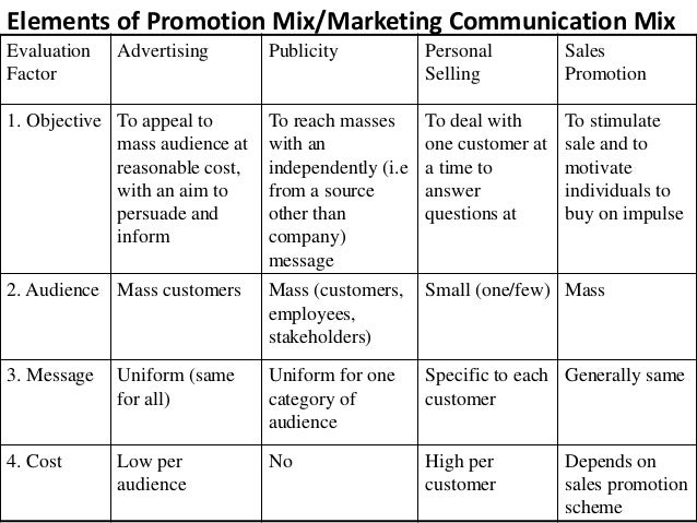 elements of the marketing communication mix for blackberry An organization's promotional mix consisting of various promotion tools like advertising, sales promotion, public relations, personal selling, direct-marketing tools and online, digital and integrated marketing methods is called the marketing communications mix.
