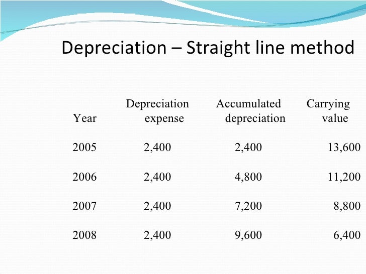 how to find straight line depreciation