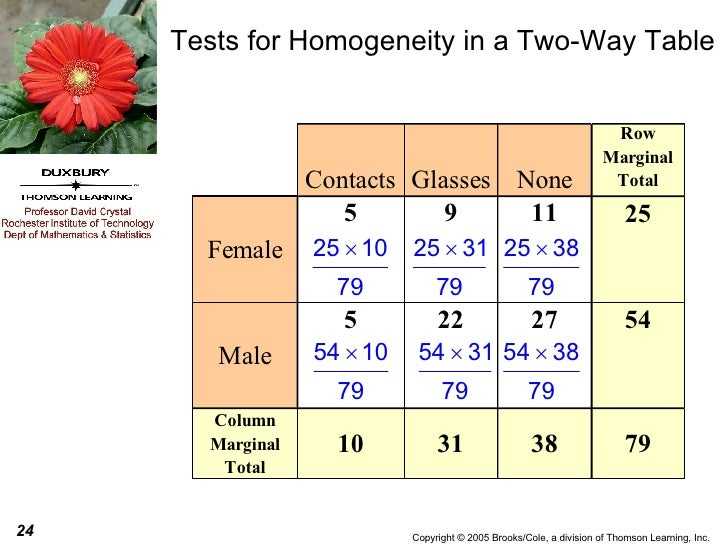 Tests for Homogeneity in a Two-Way Table