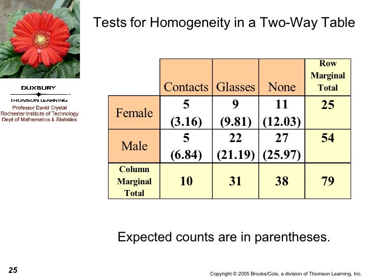 Tests for Homogeneity in a Two-Way Table Expected counts are in parentheses.