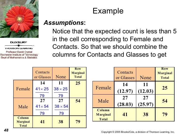 Example Assumptions : Notice that the expected count is less than 5 in the cell corresponding to Female and Contacts. So t...