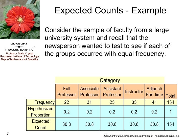 Expected Counts - Example <ul><li>Consider the sample of faculty from a large university system and recall that the newspe...