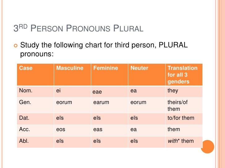 "spanish personal pronouns Spanish translation of ""personal pronoun"" 