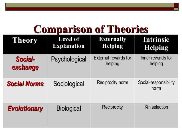 Comparison of TheoriesComparison of Theories Theory Level of Explanation Externally Helping Intrinsic Helping Social-Socia...