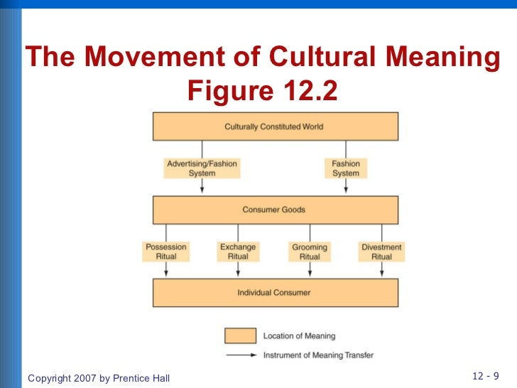 influence of culture on consumer behaviour