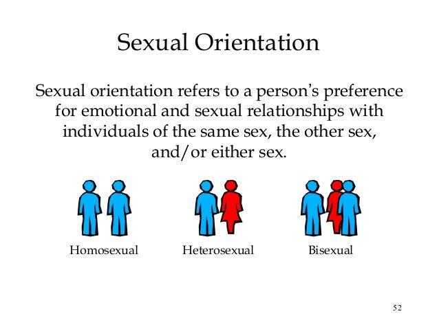 Define heterosexual and homosexual