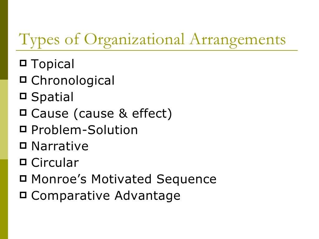 Topical Organizational Pattern Amazing Decorating