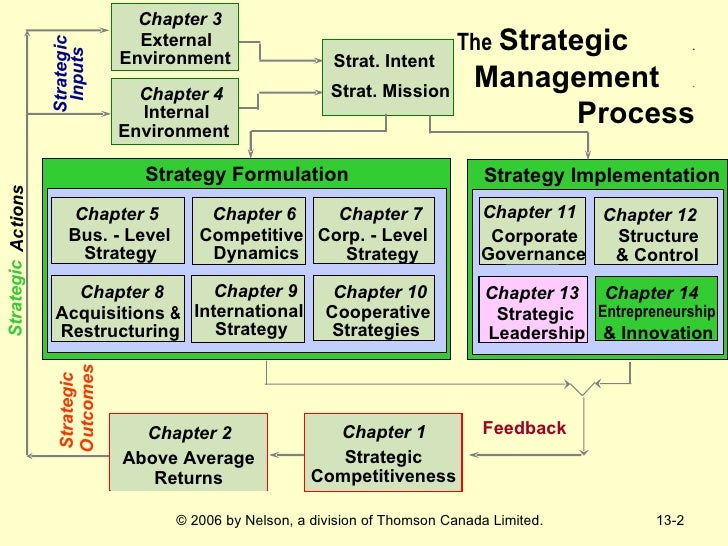 strategic mgnt accounting controls chapter Business policy & strategic management instability regulatory too many controls , evaluate & select strategies implement strategies – mgnt.