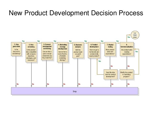 Chapter 13. new product development