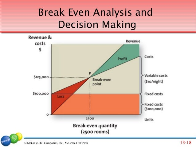 elasticity on demand breakeven analysis and pricing decisions essay Research analysis and results10 quantity demand analysis10 cross demand function11 12 regression analysis13 research conclusion16 executive summary telecommunication is a fast growing industry which is promising its investors secured and growing revenue due to its important in every person's life and day to day activities.