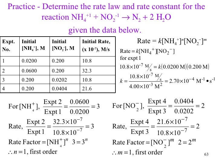how to determine the order of each reaction from data