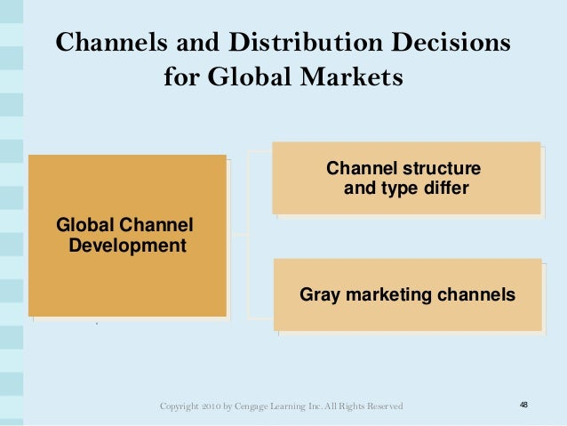 Difference between Domestic Marketing and International Marketing