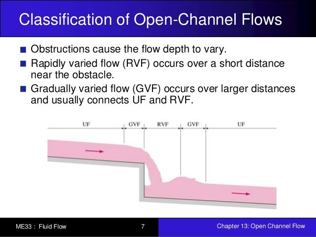 open channel flow In the past, the solutions to open flow problems were generally found on the  basis of experimental data or through the development of theoretical expressions .