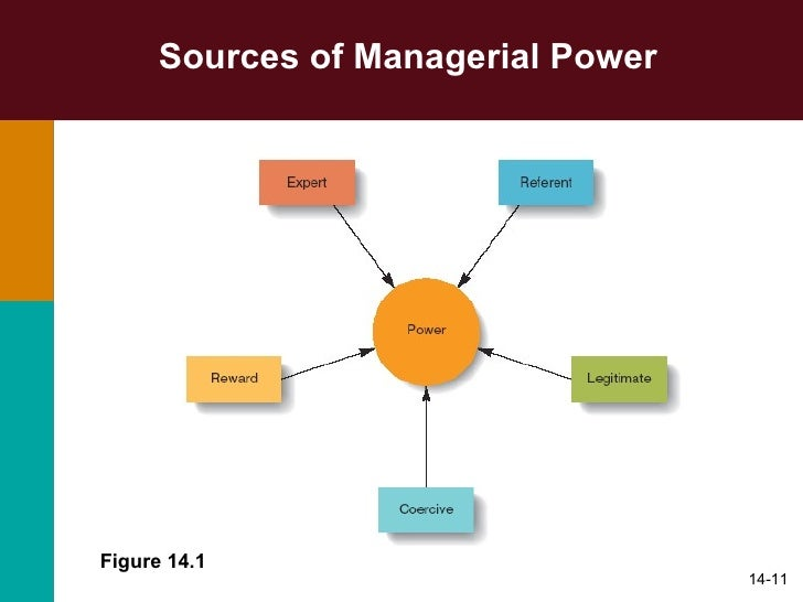 source of managerial power This article is an excerpt from the book, internet of things for architects, written by perry lea and published by packt publishingwith this book, learn to design, implement and secure your iot infrastructure powering sensors and edge devices reveal a significant problem.