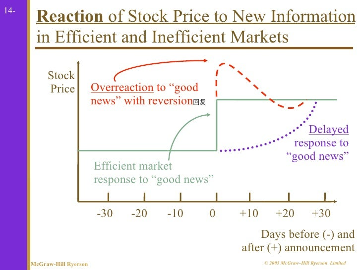 how stock prices react to information Why should bond prices reflect more information than stock prices my thought process is that if amd stock prices have been delayed to react to more.