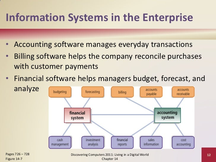 enterprise information systems It deals with the different types of enterprise information requirements, application  of information systems to business problems, and recent.