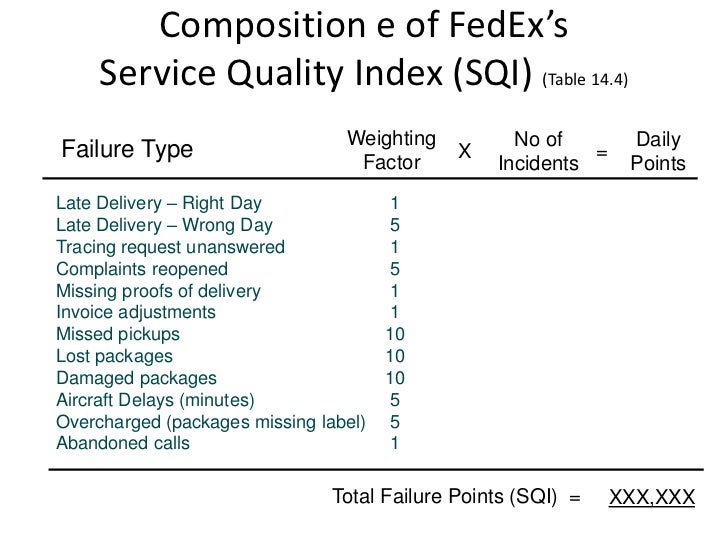 Case Study of the Success Story of FedEx Company