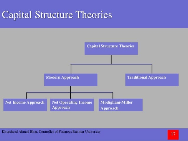 Capital structure and approaches to capital structure