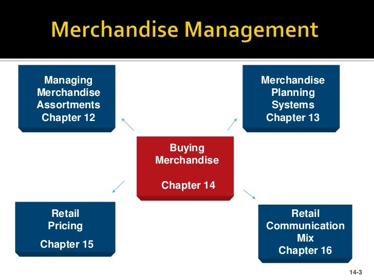 Image result for Merchandise Management In Retail Store