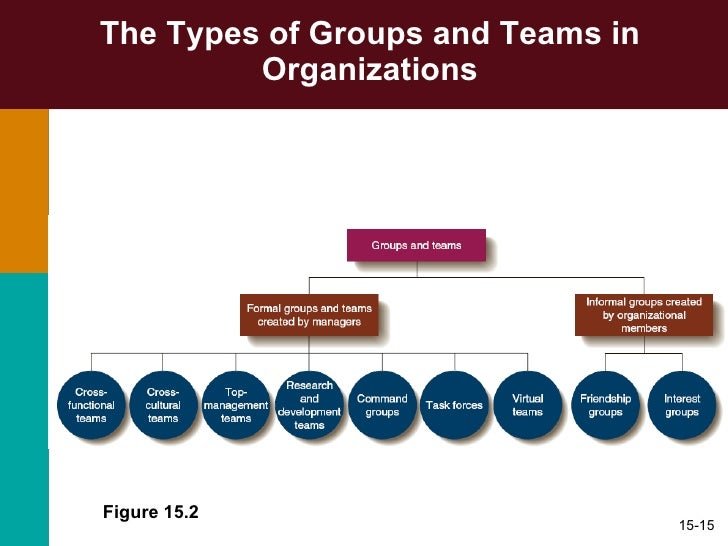 discuss communication challenges unique to groups and teams Researchers note that swift trust is established in virtual teams through early communication and a positive tone and it has a positive effect on establishing an organizational relationship and group collaboration.