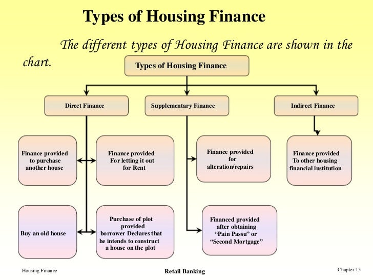 housing finance The federal housing finance agency (fhfa) is an independent federal agency created as the successor regulatory agency of the federal housing finance board (fhfb), the office of federal housing enterprise oversight (ofheo), and the us department of housing and urban development government-sponsored enterprise mission team, absorbing the powers and regulatory authority of both entities, with.