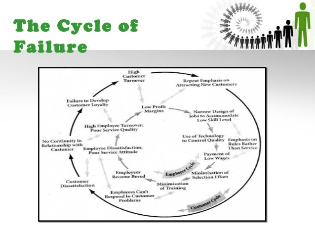 Difference between the Cycle of Failure and the Cycle of Mediocrity