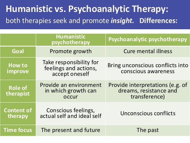 similarities between the psychodynamic and behaviourist approach