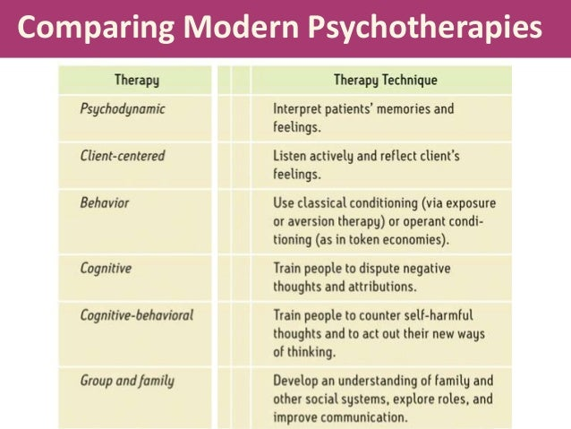 Comparing and contrasting group therapy with individual psychotherapy