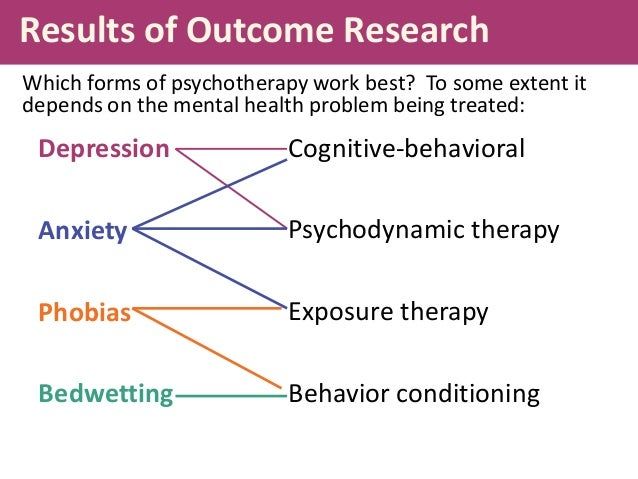 different therapies in psychology There are many different types of therapy, including those that are most effective  with families or groups of people you can learn about your options by talking.