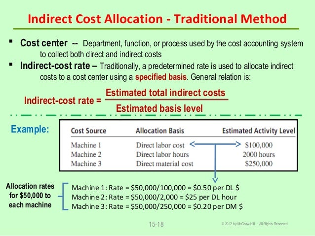 Chapter 15 Cost Estimation