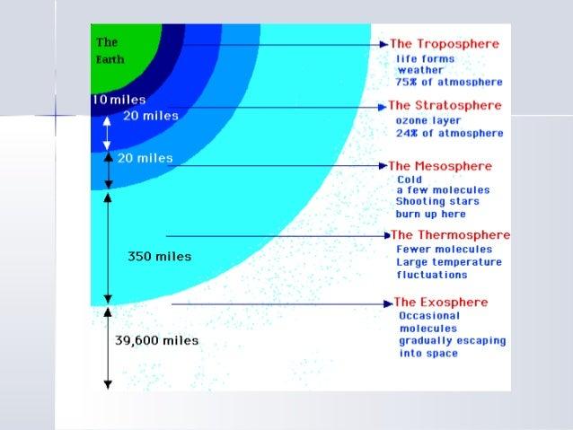 Atmospheric Layers Air Pressure Weather Variables
