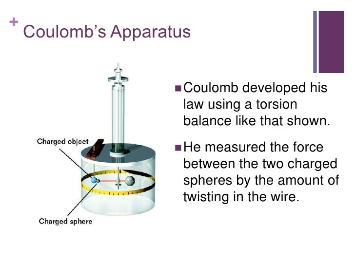 +    Coulomb's Apparatus                      Coulomb  developed his                      law using a torsion            ...