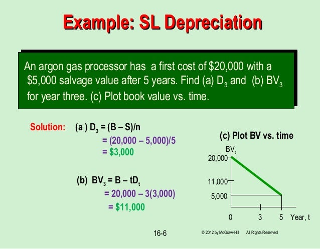 Ads Depreciation Calculator Publication 946 2017 How To