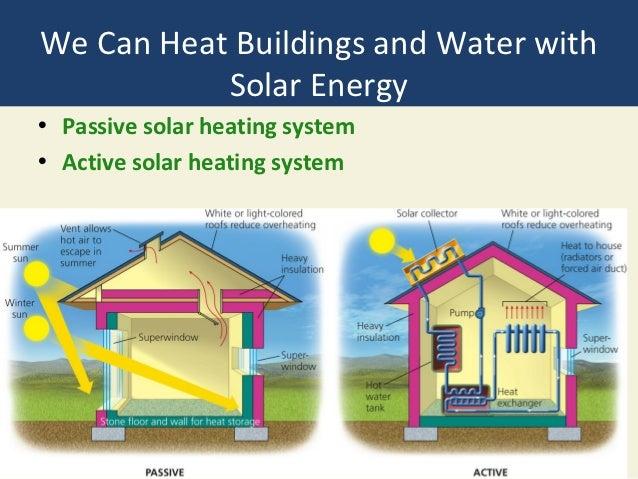 Solar Heating: Benefits Of Passive Solar Heating