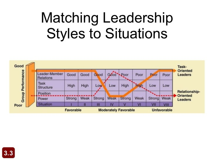 matching leadership style to a situation essay The situational leadership style that jill should use is a telling b selling c participating d directing  a theory that proposes effective group performance depends upon the proper match between the leader's style  ob chapter 11: leadership 75 terms 12 75 terms chapter 12 test bank 75 terms obchp12 other sets by this creator.