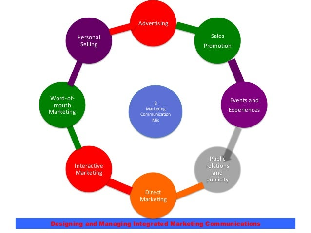 Chapter 17 designing and managing integrated marketing communications