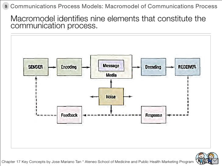 the academic communication process model Perseverance is the student's involvement with academic content  and function of the communication process this is reflected in cruickshank's model through the .