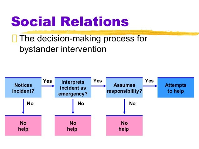 "bystander intervention in emergencies diffusion of responsibility J m darley and b latané, ""bystander intervention in emergencies diffusion of responsibility,"" journal of personality and social psychology, vol 8, no 4."